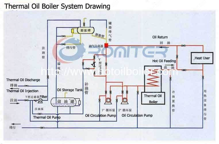 Image Result For Instalasi Pipa Boiler